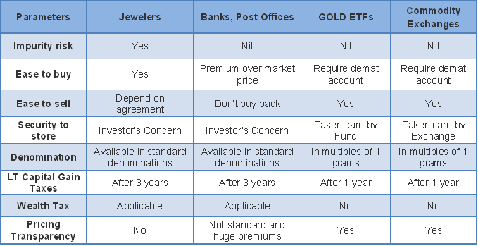 how to buy gold put options