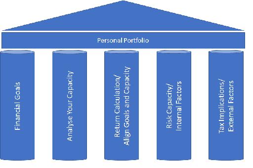 5 Pillars of Personal Portfolio.png