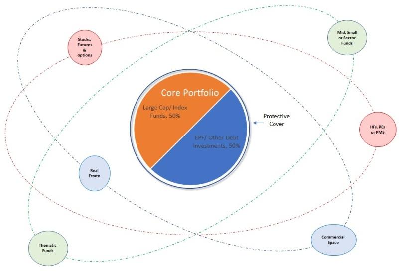 Core & Satallite Portfolio