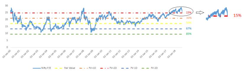 PE Range as of Oct 05, 2018