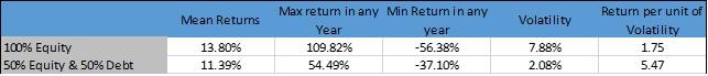 Improved Risk adjusted Returns