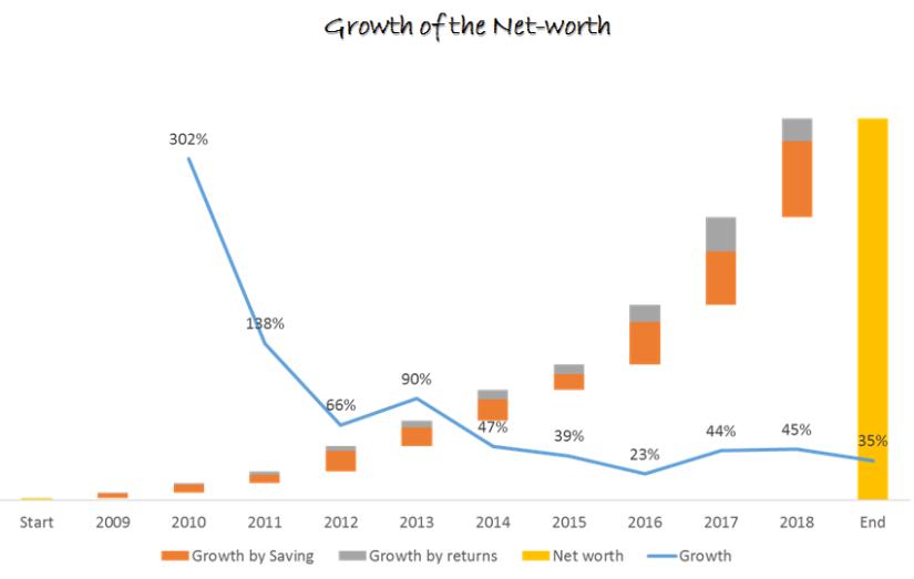 Networth Growth Trajectory