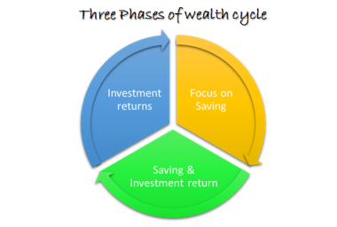 Three phases of wealth cycle