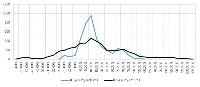 1 vs 3 yr return