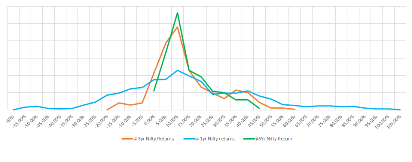 Nifty Return _ Duration of Inv.png