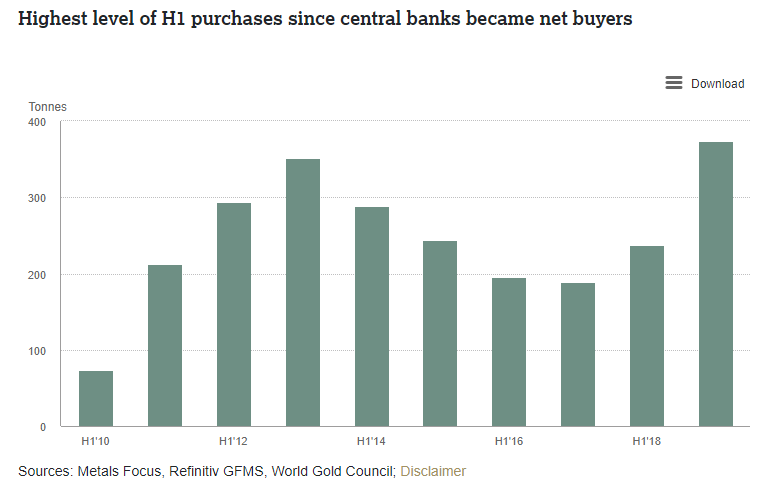 Central banks gold buying 1H19.png