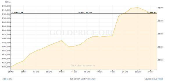 Gold Price change in last 1 month