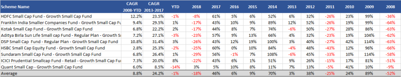 Small Cap Fund Category Return 2008-2019YTD.png