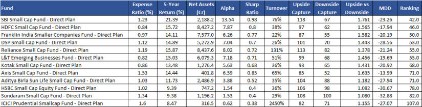 Small Cap Fund Reviews & Rankings.png