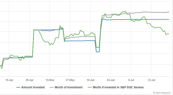 Performance vs BSE Sensex.png