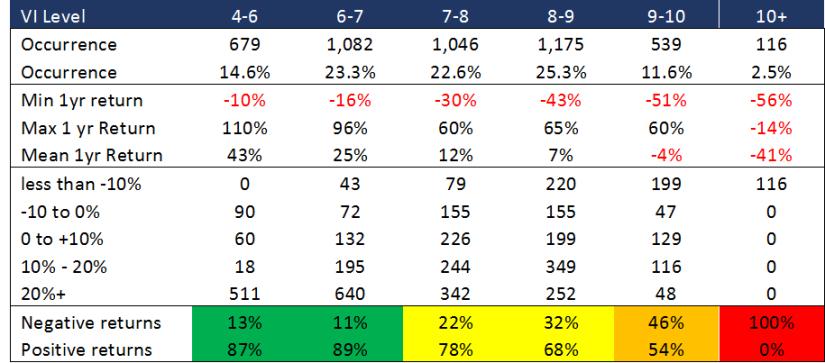 Valuation index interpretations