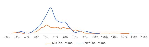 Large cap vs Mid cap
