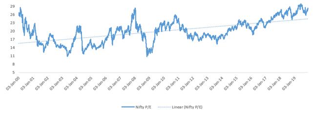 Nifty PE History as of Nov 30 2019
