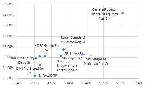 Core Funds Risk vs Return