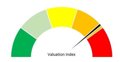 VI Index