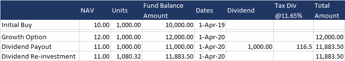 Div vs Growth Option with tax