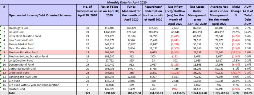 AMFI Debt Fund AUM Apr 2020