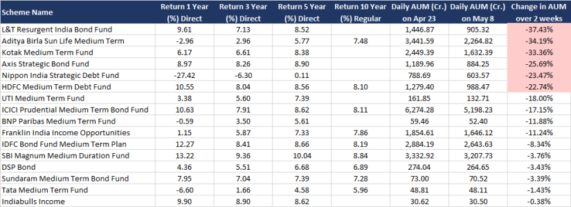 AUM Change in Medium Duration Funds
