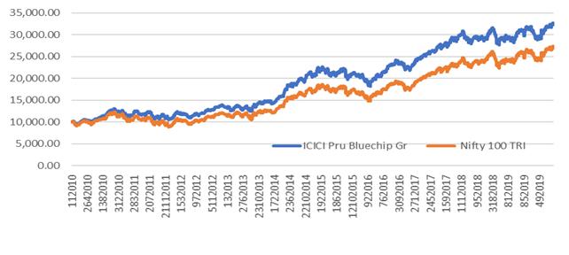 IPru Blue vs Nifty 100 TRI