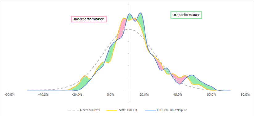 Nifty 100 TRI vs IPru Bluechip