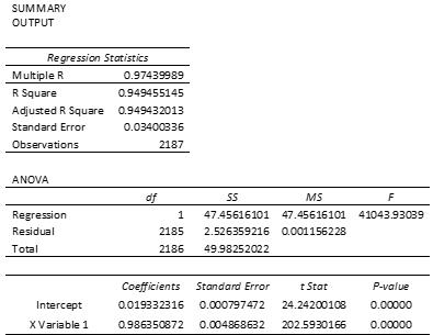 Regression for CAPM