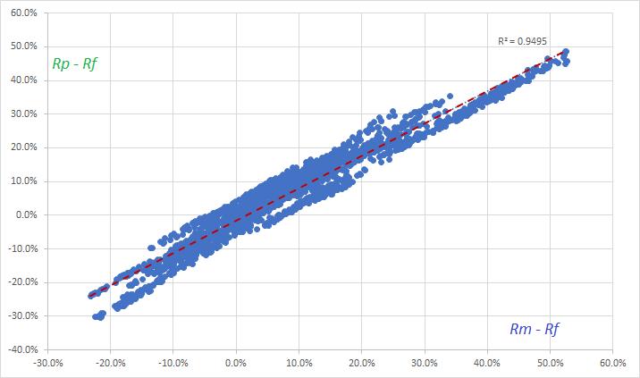 Regression Plot for N100 & IPruBlue